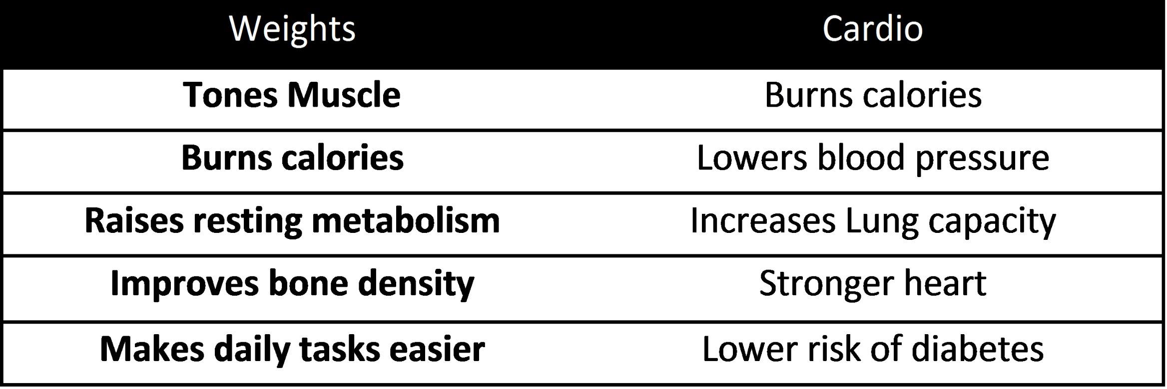 weights-vs-cardio